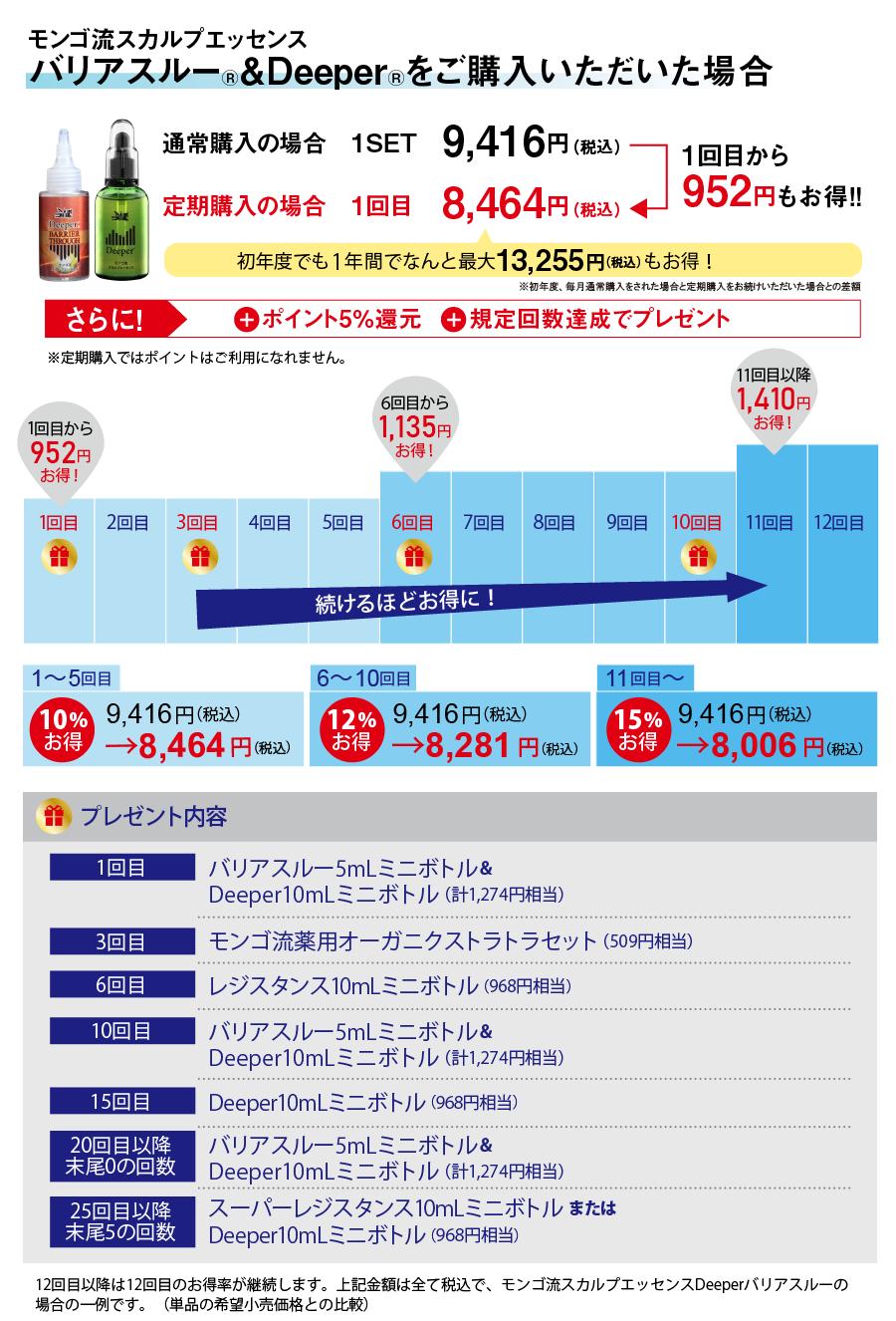 バリアスルー&deeperの場合952円お得