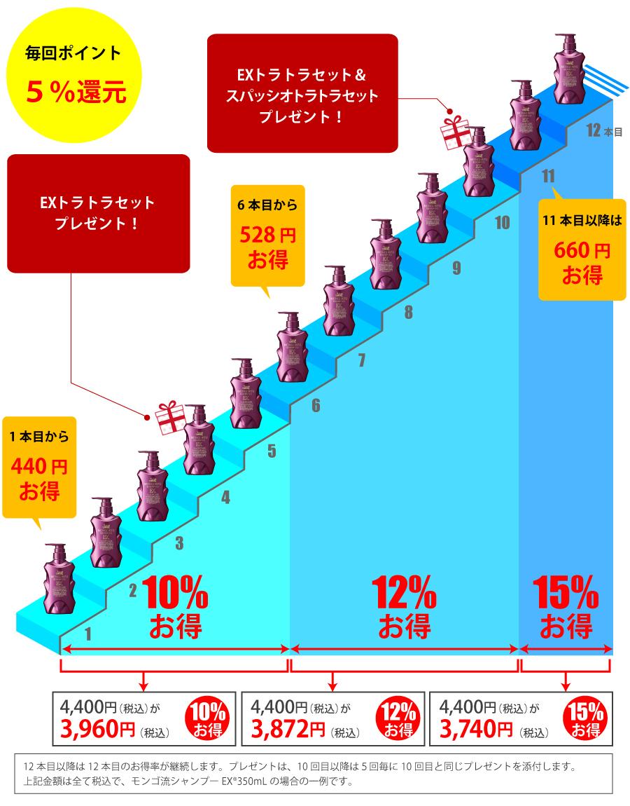 定期購入は続けるほどお得!12回め以降は15%のお得が続きます。