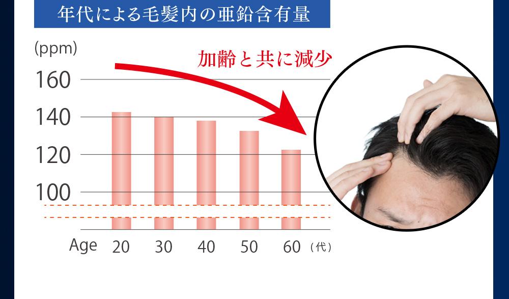 年代による毛髪内の亜鉛含有量